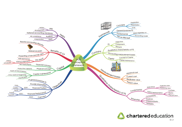 characteristics of financial reporting