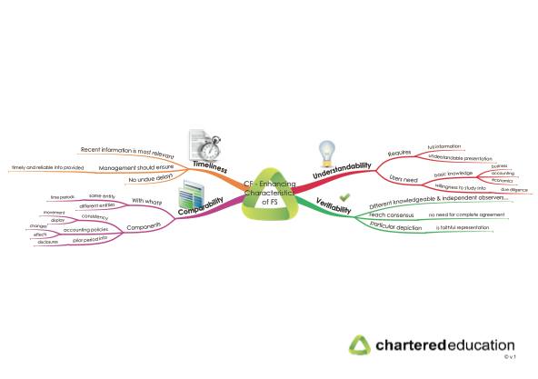 acca f4 mind maps notes Acca f4 business law mind maps (paid for) - download as pdf file (pdf), text file (txt) or read online acca f4 notes f4 passcard 2015.