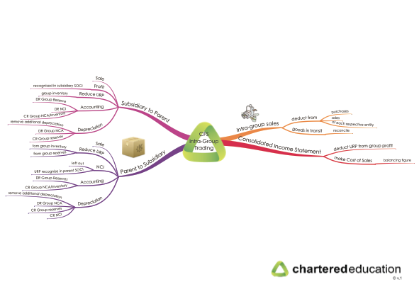 Acca f4 mind maps notes | Essay Sample