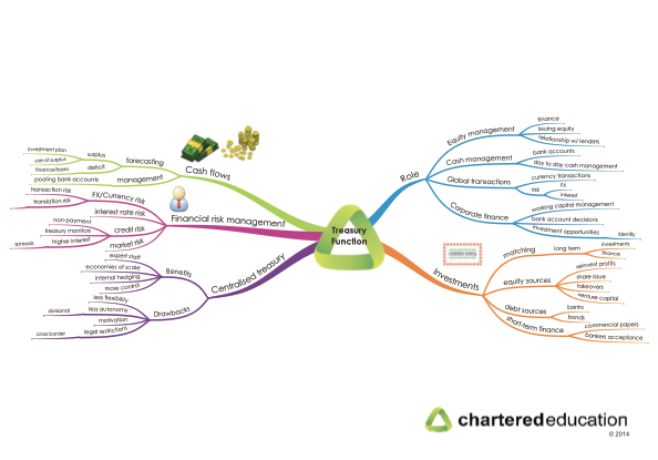 Acca f4 mind maps notes | Custom paper Sample - June 2019 - 1307 words
