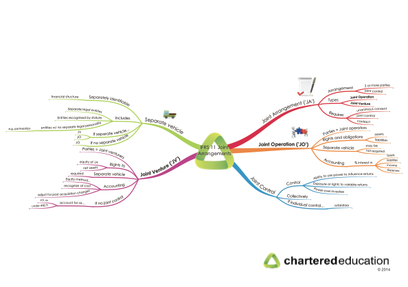 Update Ifrs 11 Joint Arrangements Note And Mind Map