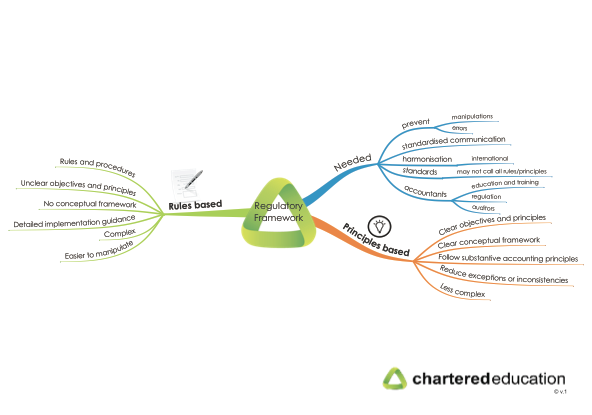 cap2fr-1-regulatory-framework
