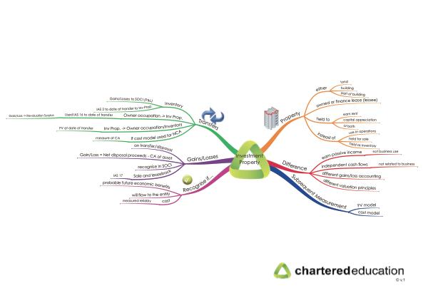cap2fr-13-investment-property-mind-map-thumbnail