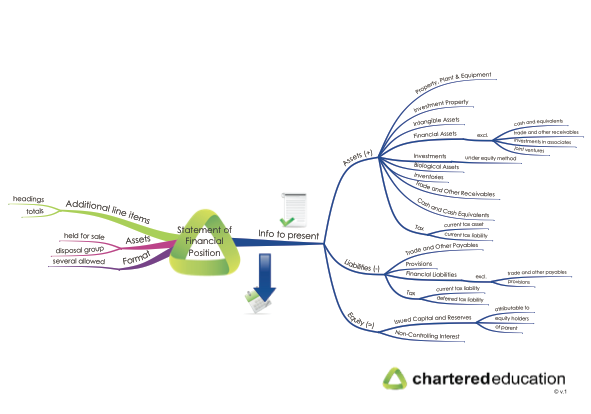 cap2fr-25-statement-of-financial-position-mind-map-thumbnail