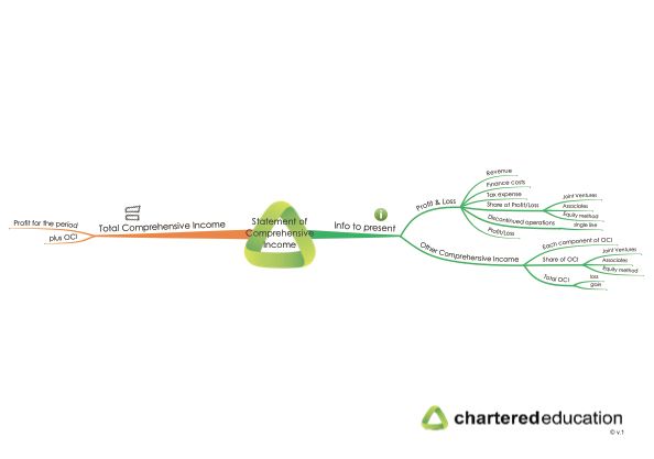 cap2fr-26-statement-of-comprehensive-income-mind-map-thumbnail