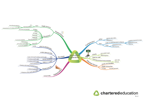 cap2fr-30-discontinued-operations-mind-map-thumbnail