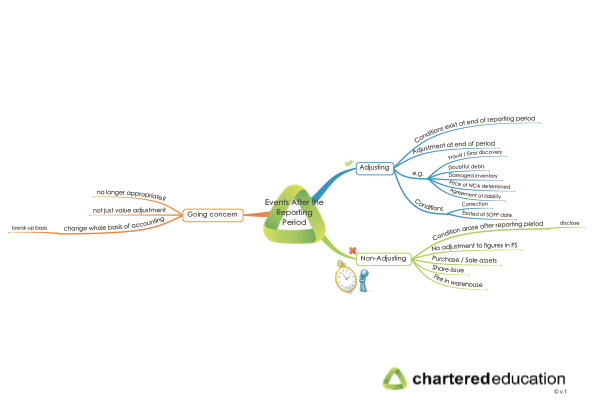 cap2fr-32-events-after-the-reporting-period-subsequent-events-mind-map-thumbnail
