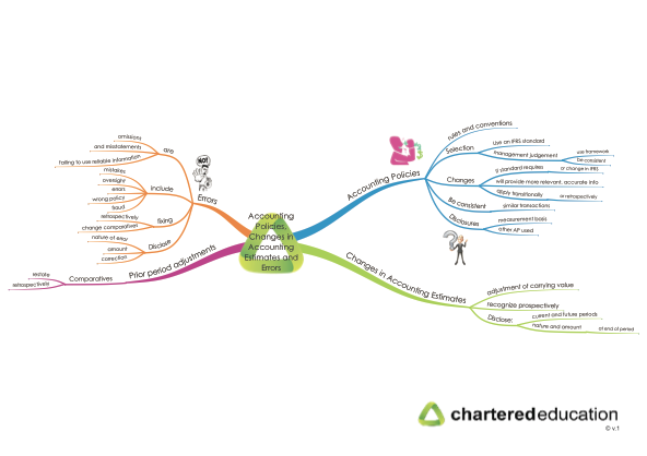 cap2fr-33-accounting-policies-changes-in-accounting-estimates-and-errors-mind-map-thumbnail