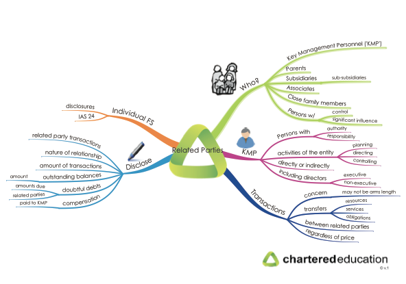 cap2fr-34-related-parties-mind-map-thumbnail