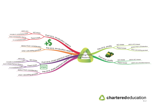 cap2fr-37-splitting-profits-and-reserves-mind-map-thumbnail