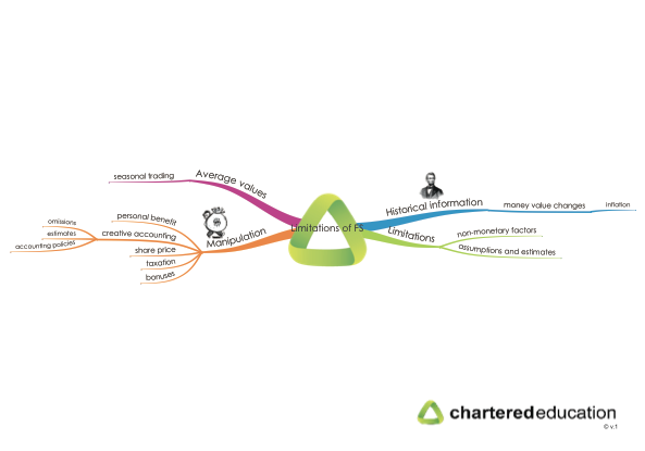 cap2fr-41-limitations-of-financial-statements-mind-map-thumbnail