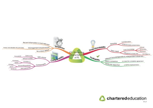cap2fr-5-conceptual-framework-enhancing-characteristics-of-fs