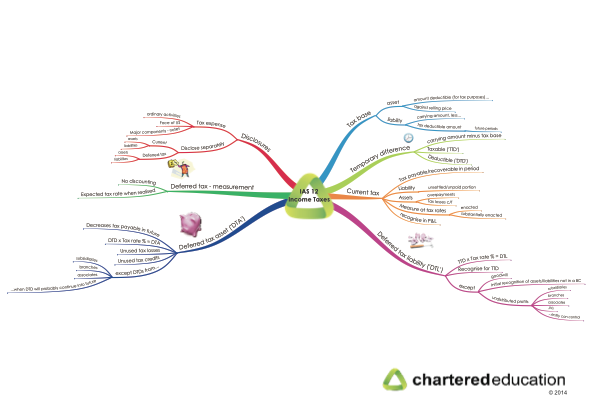 ias-12-income-taxes-mind-map-thumbnail
