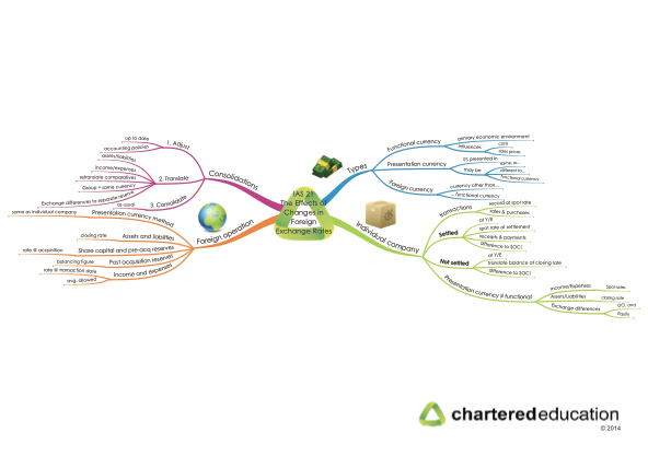 ias-21-the-effects-of-changes-in-foreign-exchange-rates-mind-map-thumbnail